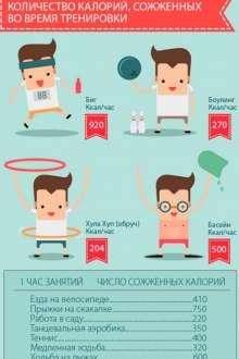 Расход калорий во время тренировок
